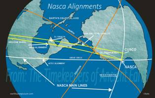 The main Nazca lines align with archaeological sites in Mesoamerica and North America.tif